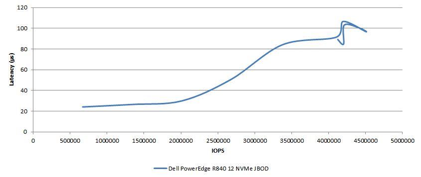 Tổng Quan về Dell EMC PowerEdge R840 - Server, PC, Gaming
